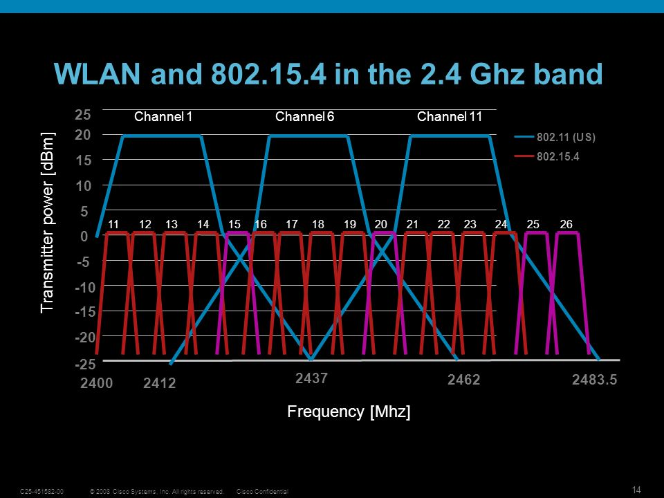 WLAN and 802.15.4 in the 2.4 Ghz band Transmitter power [dBm]